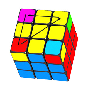 The direction of the rotation the yellow corners Rubik's cube