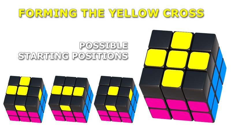 Possible starting positions for forming the yellow cross on the third layer of the Rubik's Cube