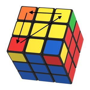 The direction of the rotation of the yellow corners of the Rubik's Cube